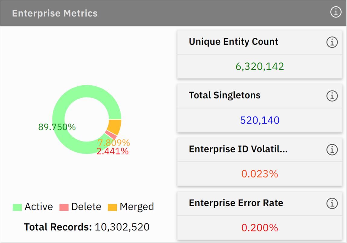 enterprise metrics