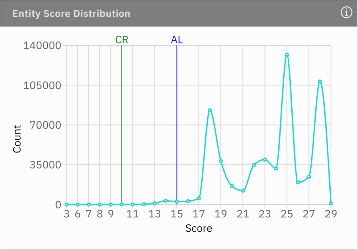 entity score distribution