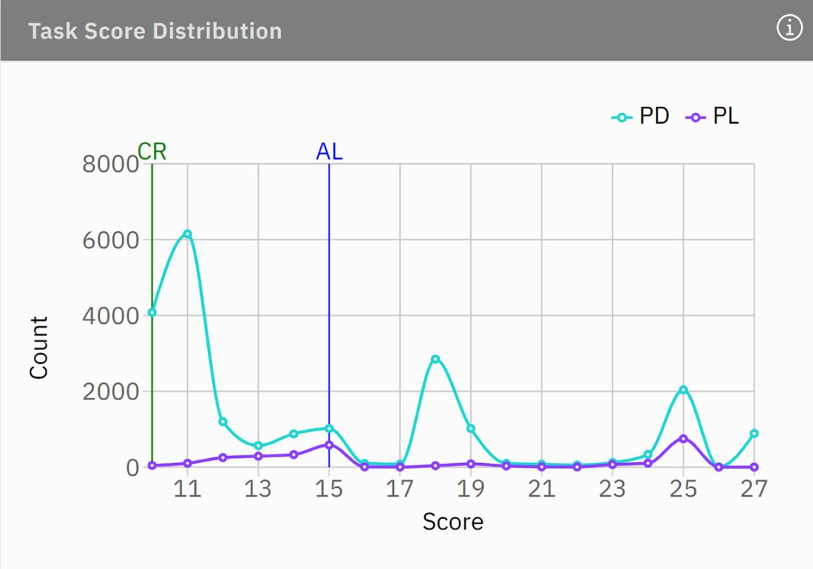 task score distribution